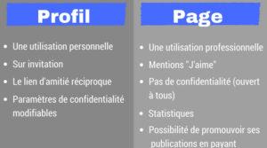 Page ou profil Facebook